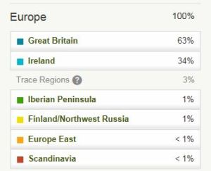 Mum's Ancestry DNA Test Ethnicity Breakdown