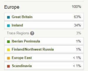 Mum's Ancestry DNA Test Ethnicity Breakdown