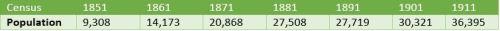 Flu Batley Population Census