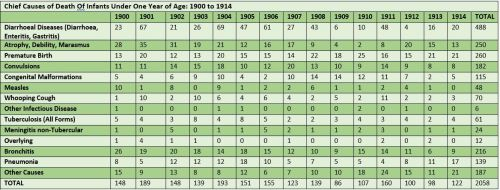 U1 1900-1914 Chart Deaths Blog